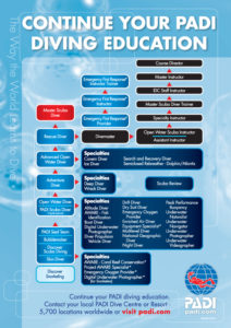 Continue Your PADI Diving Education